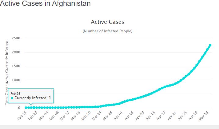 کرونا: په افغانستان کې د کرونا ويروس روستي معلومات